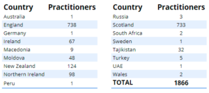 practitioners per country